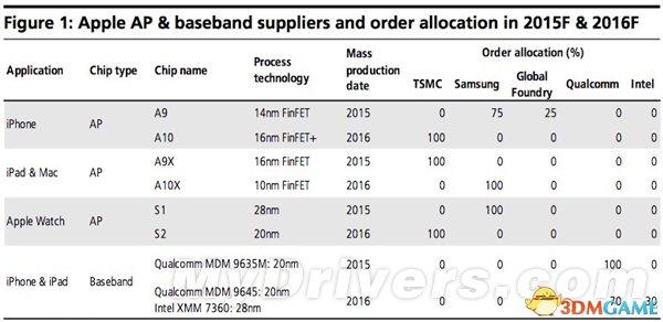 Intel基带的iPhone:你想要吗?或与高通一起发售