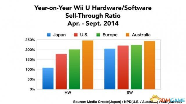 美国市场Wii,任天堂推Wii