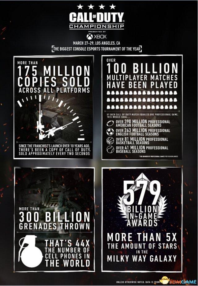 动视:《使命召唤》总销量超1.7亿 两秒钟卖一份