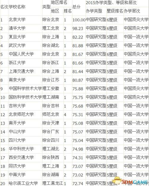 二零一四中黄炎子孙民共和国民代表大会学排名榜100强:武亚松森续9年争夺亚军