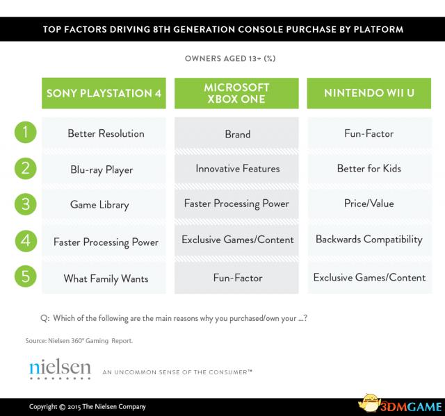 <b>你是咋考虑的?调查称画面并非购买游戏决定因素</b>