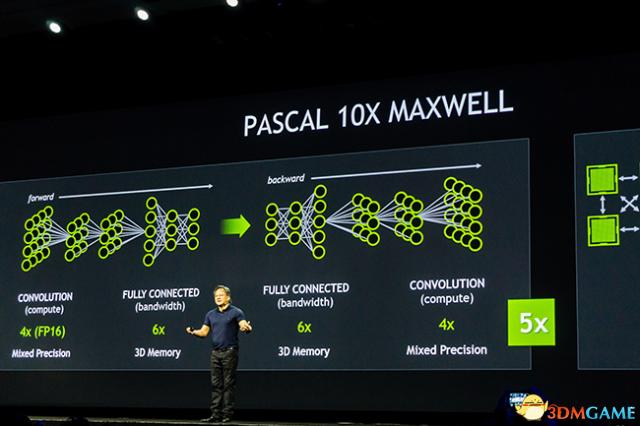 英伟达下一代Pascal GPU架构 应用计算速度快十倍
