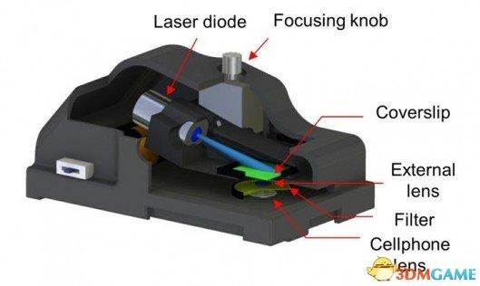 廉价3D打印配件可将任何手机转换成DNA扫描显微镜