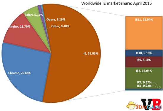 15年4月谷歌Chrome浏览器市场份额首次突破25%