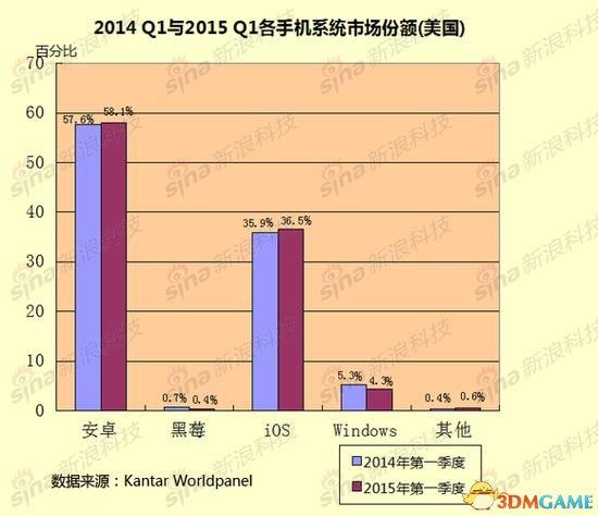 <b>数据:美国大屏手机用户猛增 中国人不再用黑莓</b>