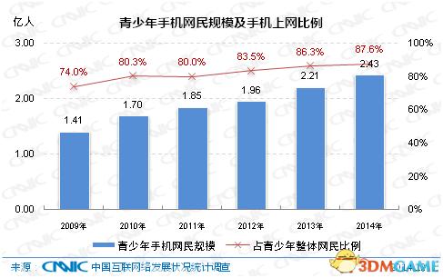 互联网络信息中心发布2019中国青少年上网行为报告