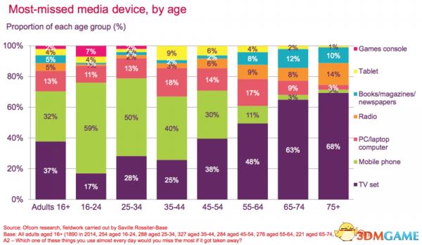 调查显示不同世代人群会怀念不同的科技媒体设备
