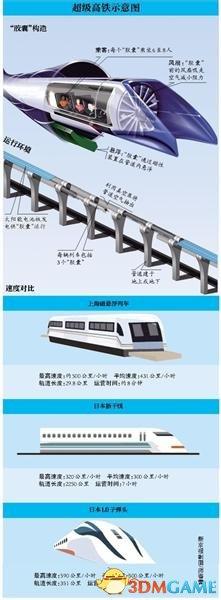 """<b>""""超级高铁""""预计明年开建 从北京到纽约仅需要2小时</b>"""