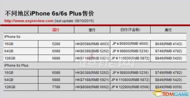 国行、港行还是日行?iPhone 6s/6s Plus售价对比