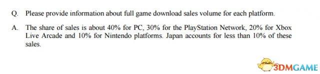 PC威武!Capcom透露数字版游戏销量PC平台领先