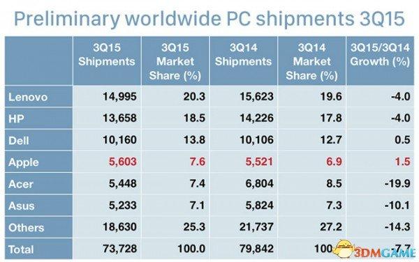 第三季苹果Mac全球销量增长28.5%