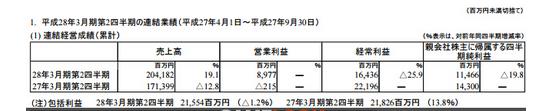 柳暗花明?任天堂Q2营业利润89.77亿日元成功扭亏