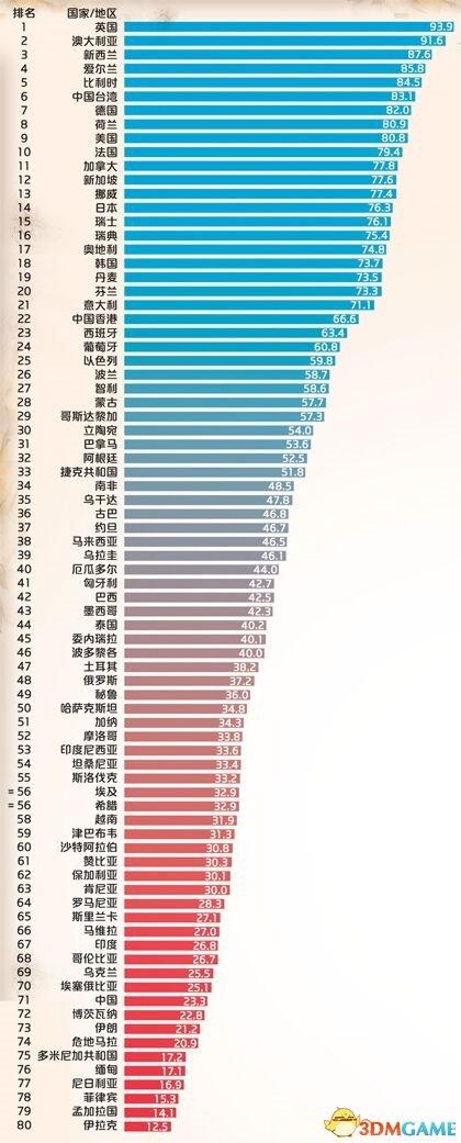 全球死亡质量指数:中国倒数第10 不如津巴布韦