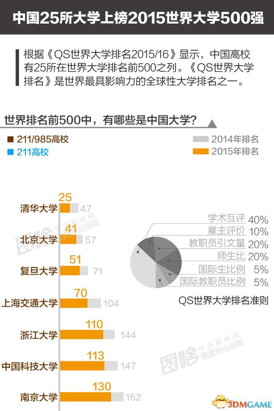 世界大学排名500强出炉:中国有25所 清华甩北大