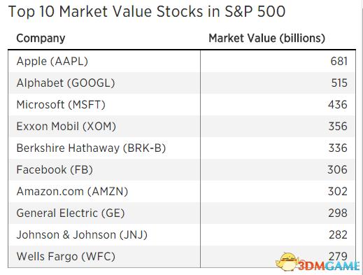 互联网公司市值绝对优势:美股本周市值前十排行