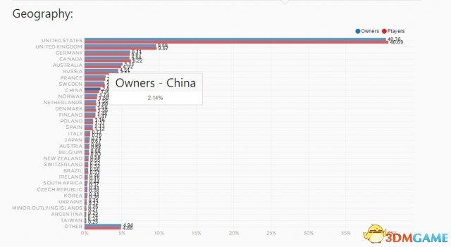中国玩家也有贡献!《辐射4》PC版销量接近200万