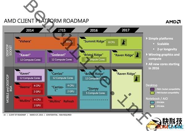 心动吗?AMD下代APU完全曝光:支持DDR4 H265 4K