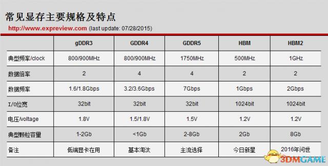 HBM依然是少数 2019年GDDR5还会统治显卡市场