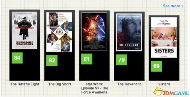 <b>《星球大战7》IGN 8.8分 世界首映现场照片欣赏</b>