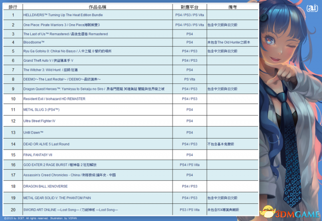 <b>一大波日本游戏!2019年台湾地区PSN销量Top 20</b>