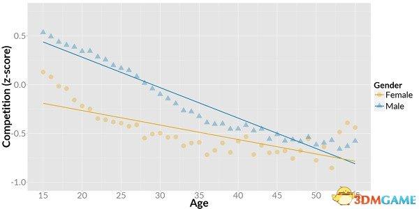 <b>调查称玩家年龄越大竞技性游戏的吸引力下降最快</b>