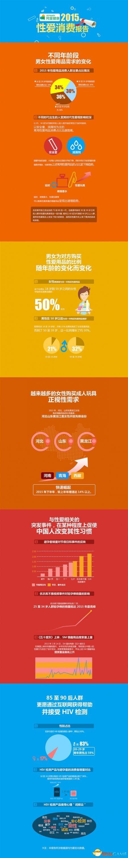 <b>最新中国性爱消费报告已出炉:调查结果出人意料</b>