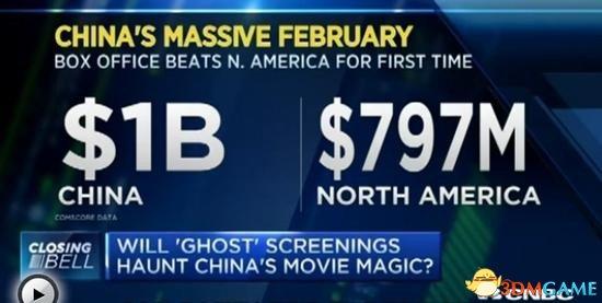 中国2月电影票房超越美国遭质疑 外媒:票房造假