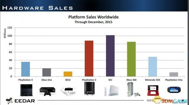 调查称XB1总销量超2000万 Steam登陆游戏数量翻倍