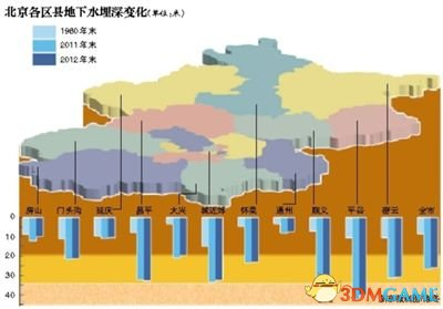英媒:过度抽取地下水致北京下沉 每年达11厘米