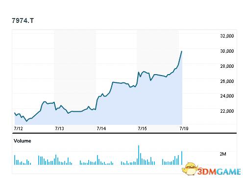 在Pokemon玩具的带动下 麦当劳日本股票疯涨23%!