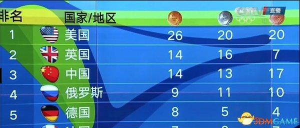 里约有毒!赛程过半中国仅拿14金 冲击30难度大
