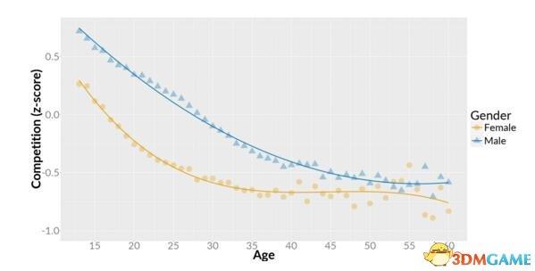 用数据说话 游戏竞争元素对玩家的吸引力有多大