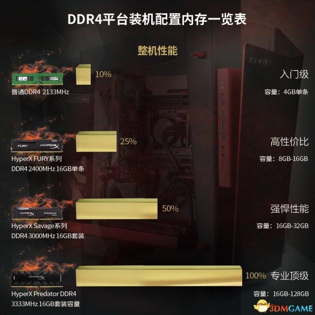 3DM硬件指南 如何选择DDR4内存的频率和容量