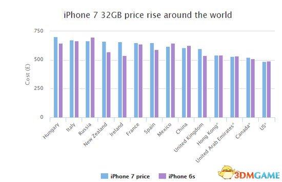 iPhone 7在哪卖得最贵?中国远排不上 匈牙利夺冠