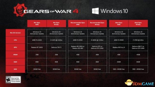 《战争机器4》PC版有疯狂画质 GTX 1080也有压力