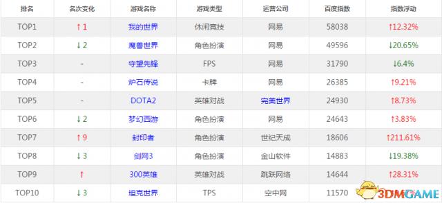 <b>国庆节假日期间游戏活跃涨幅巨大 DOTA2上涨8%</b>