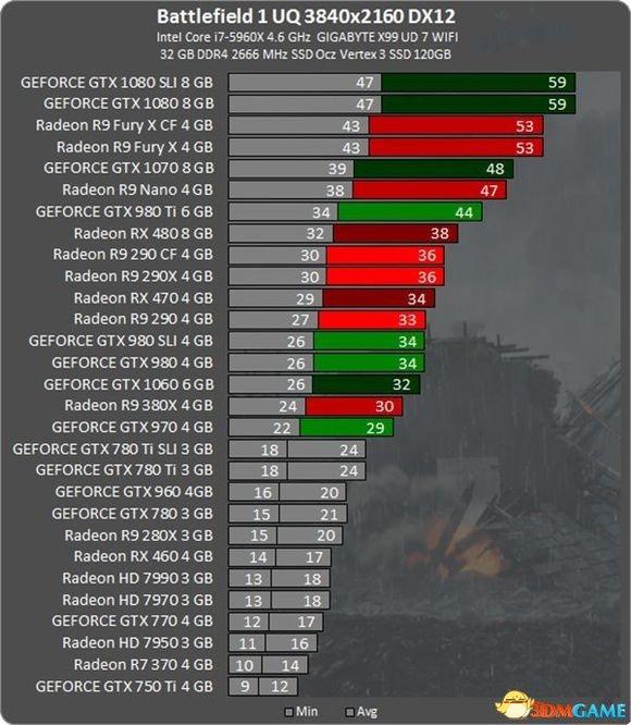 《战地1》正式版显卡需求一览 正式版显卡跑分成果天梯表