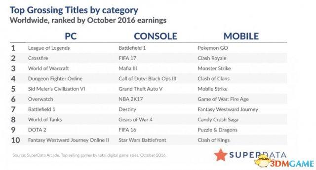 10月最赚钱的十大PC游戏出炉 《战地1》不及CF
