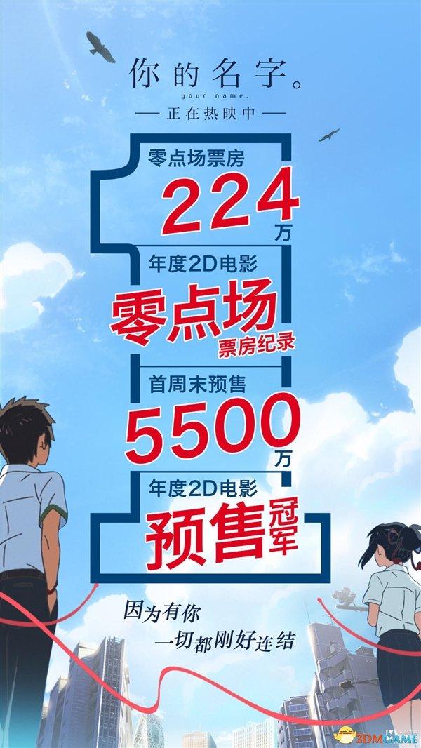 日本奇迹动画《你的名字。》中国首映:秒破纪录!