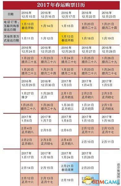 <b>12306网站改造迎春运 网购过程六成车票无验证码</b>