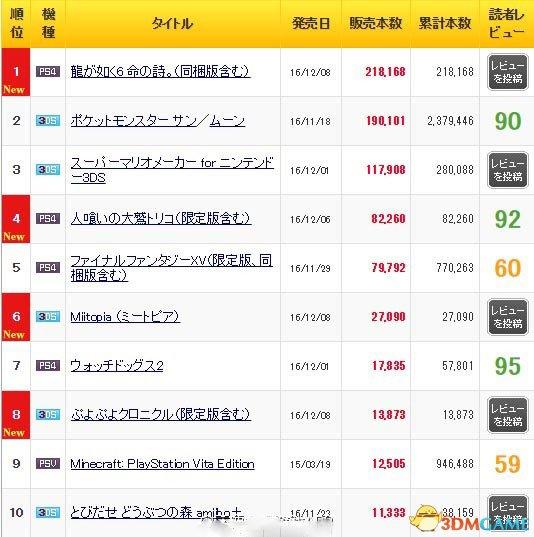 MC公布日本上周销量榜单 那个传奇男人的句点大卖