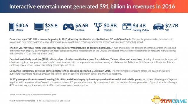 2019年游戏市场最新统计出炉 PC平台盈利达340亿