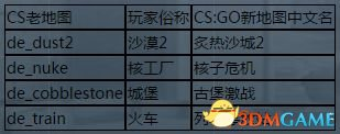 CSGO与CS1.6有什么区别