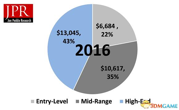 PC出货逐年下滑 但PC游戏硬件市场却在不断增长