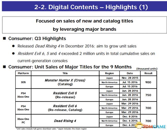 "<b>《生化危机7》销量低迷 Capcom将推""激进""促销计划</b>"