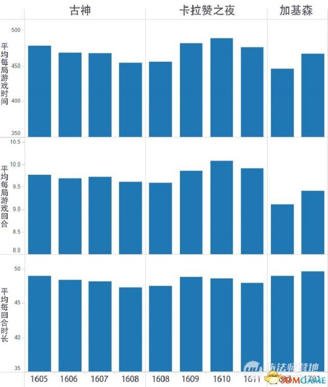 炉石传说数据分析平均时长变化 我们错怪了加基森