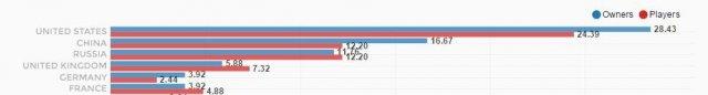 <b>《狙击精英4》国区销量排全球第2 被刷差评也无碍</b>