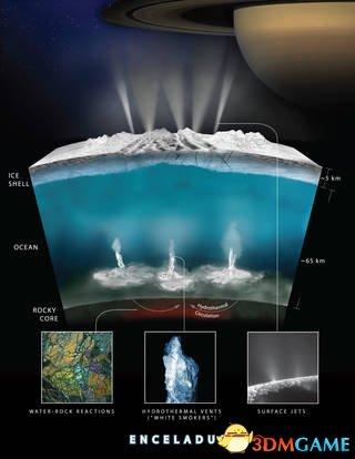 重磅消息:NASA宣布土卫二具备生命所需全部条件!