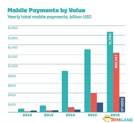 老外惊叹中国手机支付:一场革命!