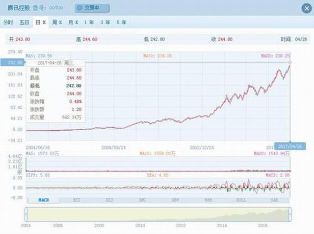 腾讯市值逼近3000亿美元 上市以来股价飙升55倍